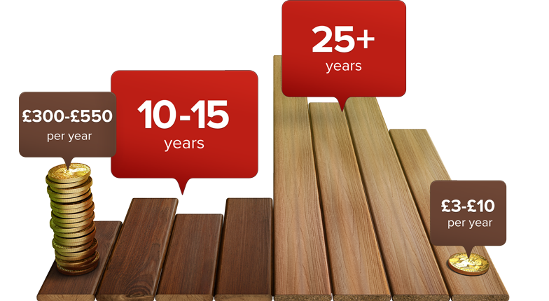 en-wood-vs-fiberon-long-lasting