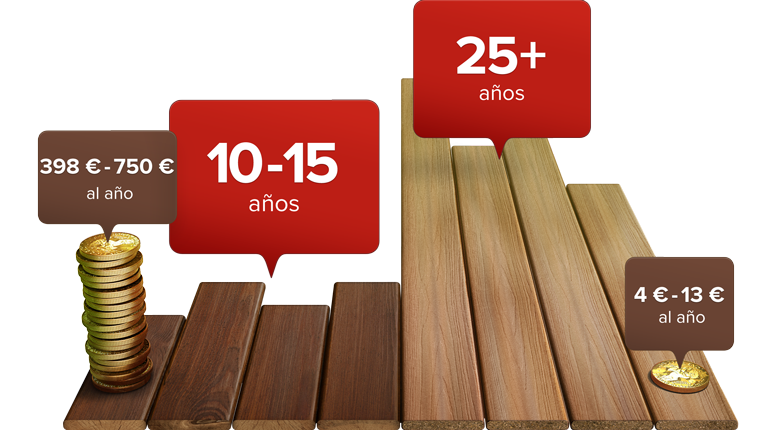 es-wood-vs-fiberon-long-lasting