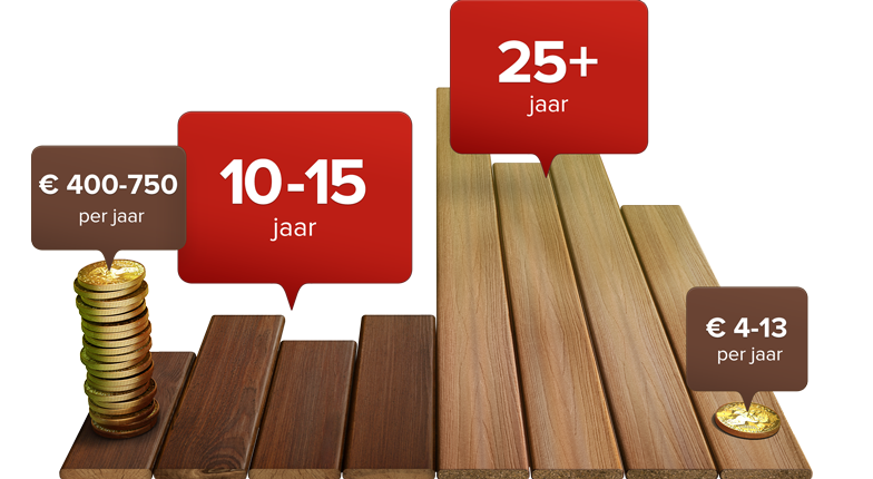 nl-wood-vs-fiberon-long-lasting