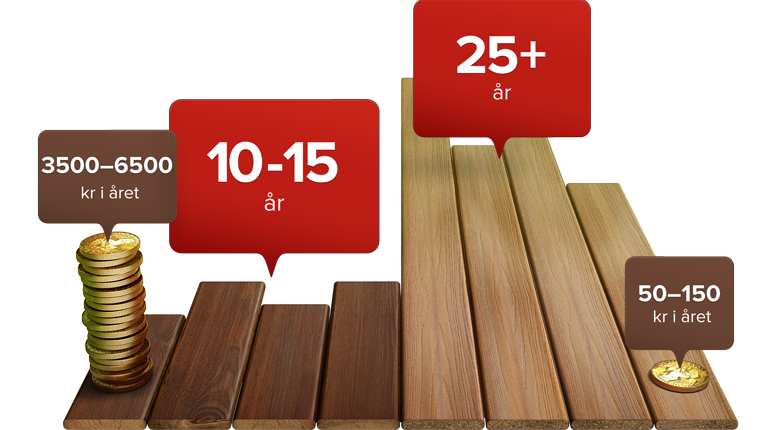 no-wood-vs-fiberon-long-lasting