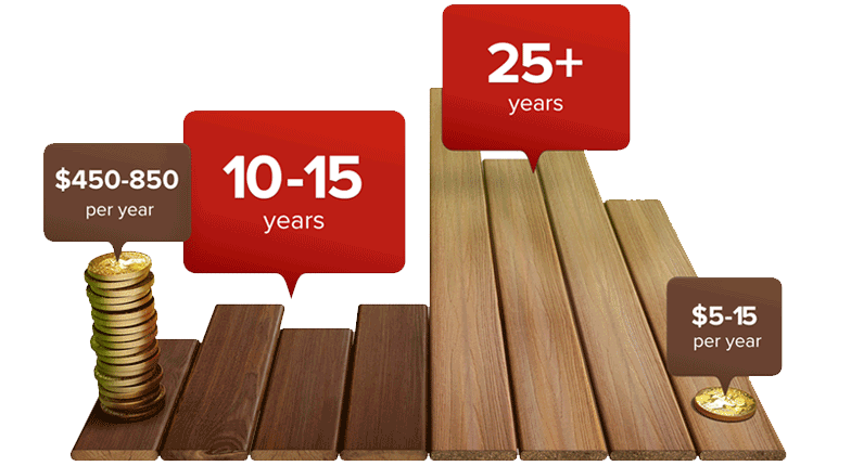 Composite Decking vs Wood | Wood Alternative Decking | Fiberon