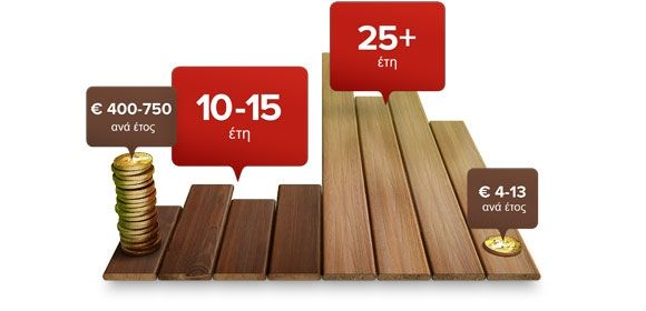 el-fiberon-decking-lifespan-580x280