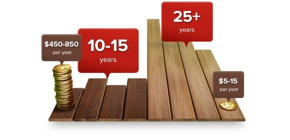 fiberon-decking-lifespan-580x280