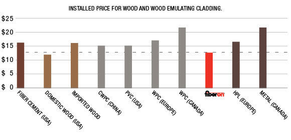Installed price for cladding