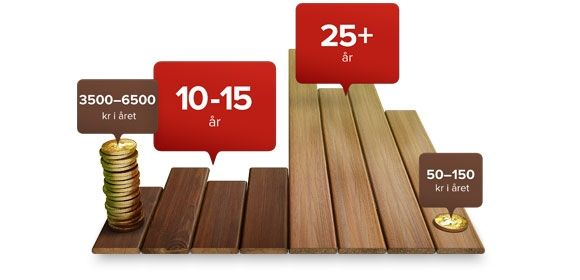 no-fiberon-decking-lifespan-580x280